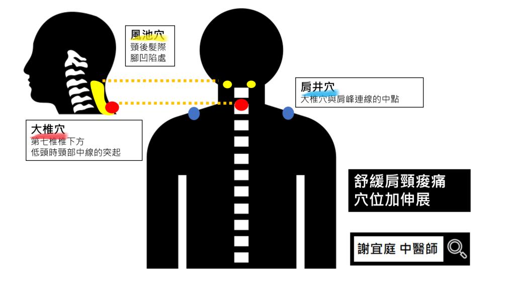 肩頸痠痛 穴位按摩 謝宜庭中醫師